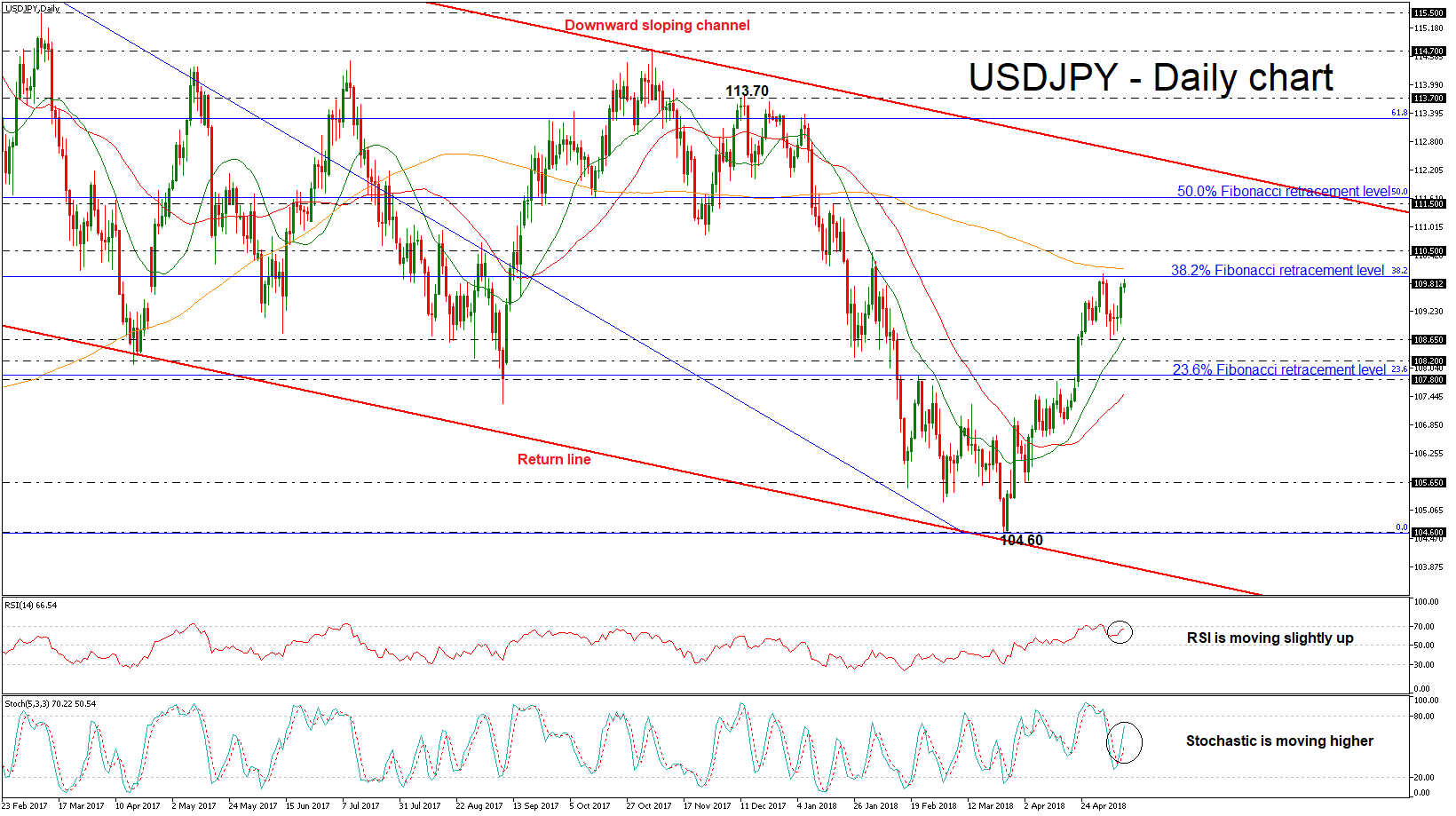 USD/JPY 10 MAY 2018 | EconAlerts