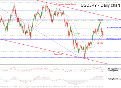 USD/JPY 31 MAY | EconAlerts