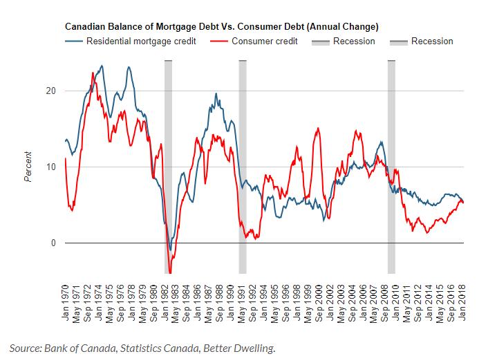 debt canada | EconAlerts