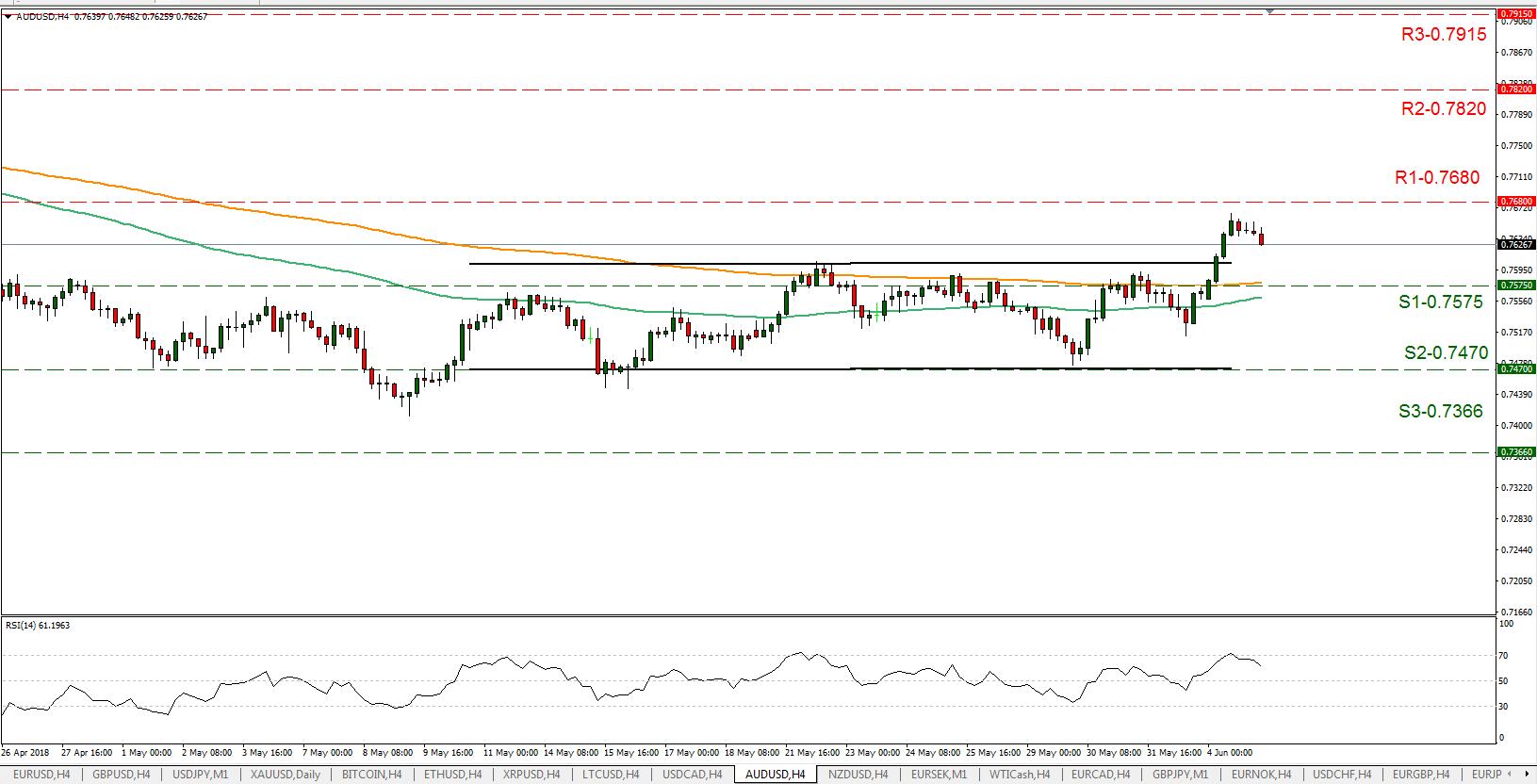 AUD/USD 06/05/2018   EconAlerts