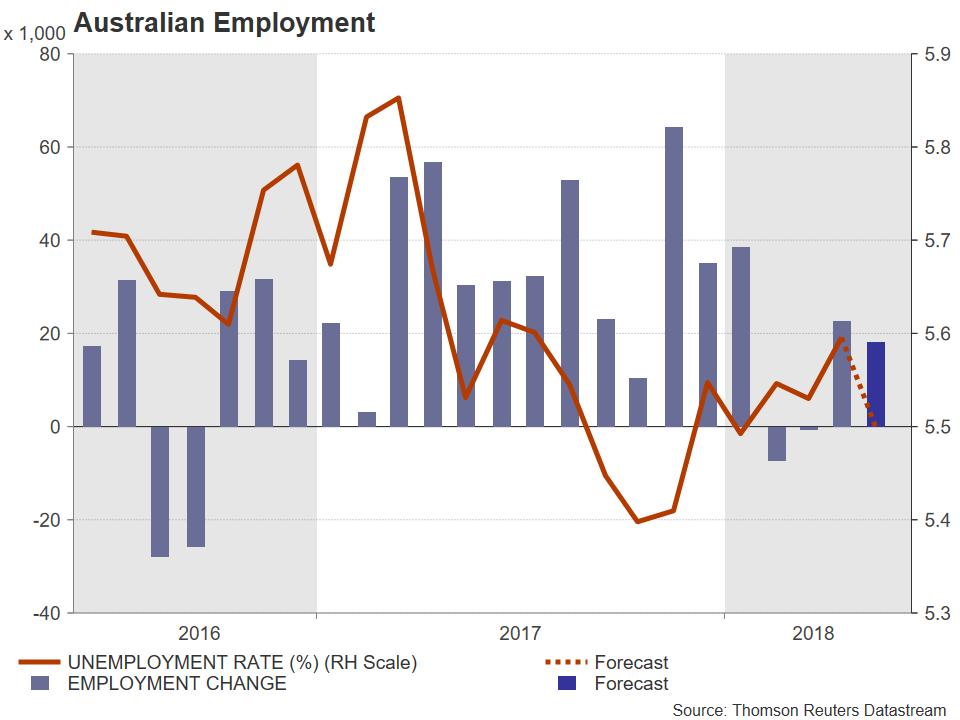 Australian Jobs | EconAlerts