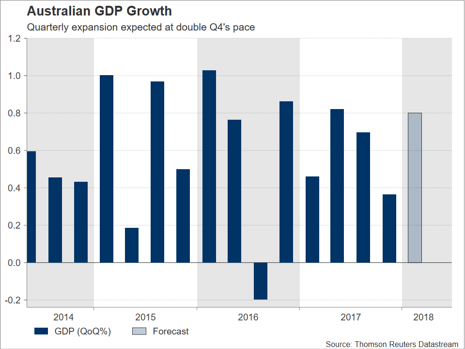 Australian GDP Growth | EconAalerts