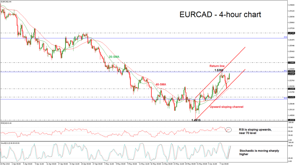 EUR/CAD 11/06/18   EconAlerts