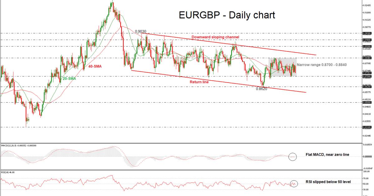 EUR/GBP 05/06/18 | EconAlerts
