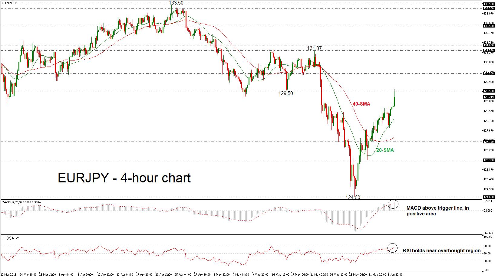 EUR/JPY 06/06/18 | EconAlerts