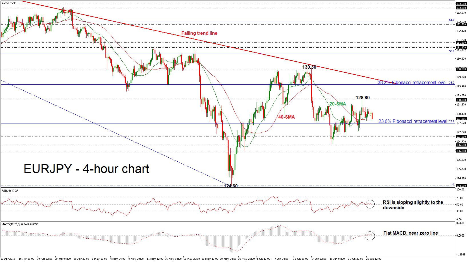 EUR/JPY 27/06/18 | EconAlerts