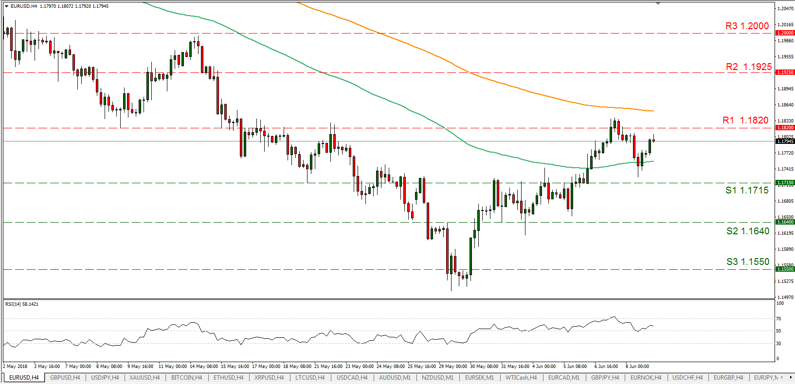 EUR/USD 11/06/2018 | EconAlerts