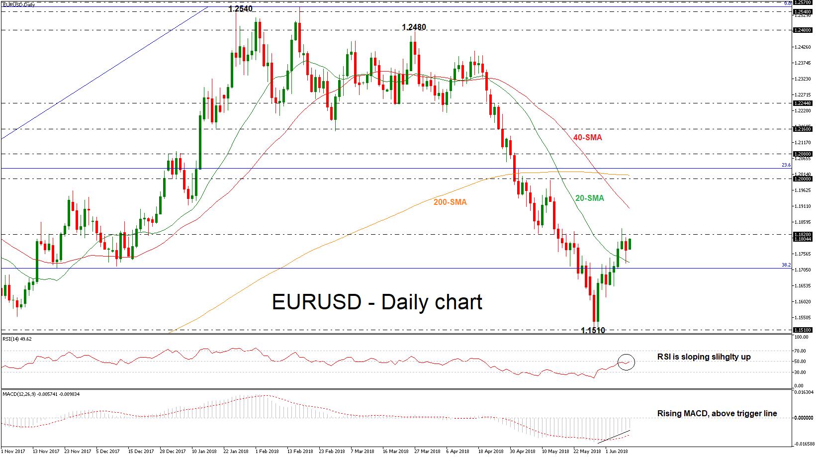 EUR/USD 11 JUN 18   EconAlerts
