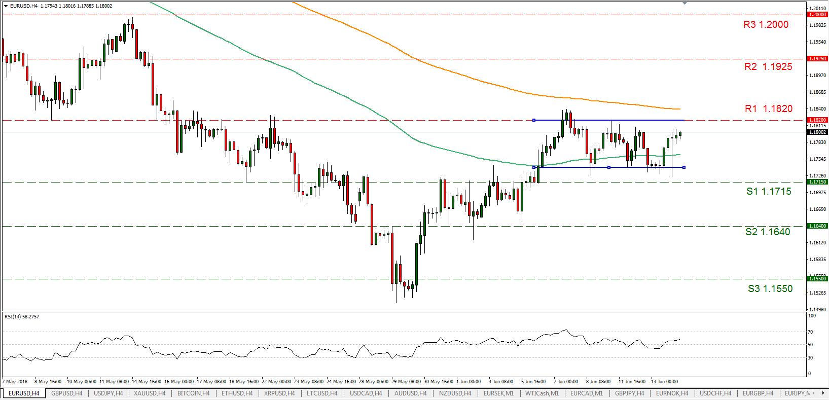 EUR/USD 14/06/2018 | EconAlerts