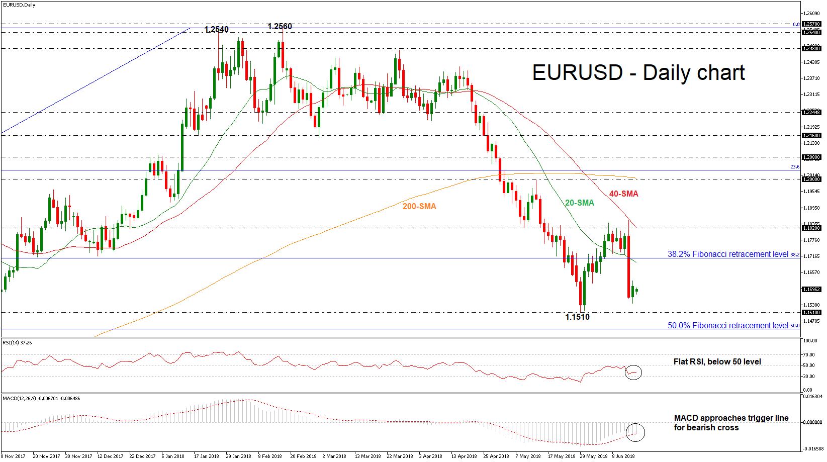 EUR/USD 18 June | EconAlerts