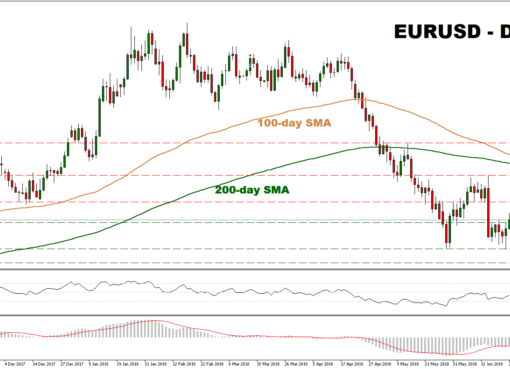 EUR/USD 22/06/2018   EconAlerts