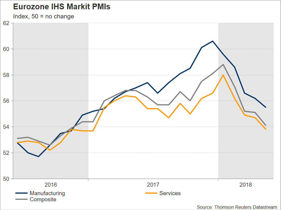 Eurozone PMI | EconAlerts