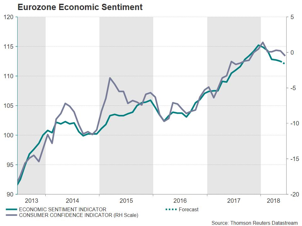 Eurozone Economic Sentiment | EconAlerts