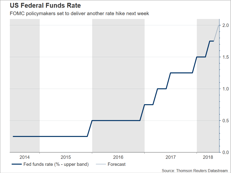 Fed Funds Rate | EconAlerts