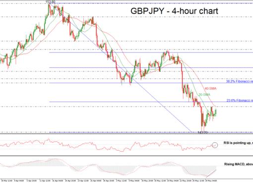 GBP/JPY 01/06/18 | EconAlerts