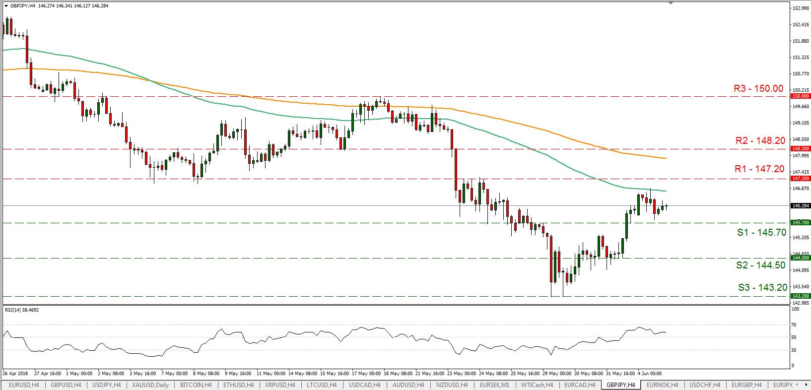 GBP/JPY 06/05/2018   EconAlerts