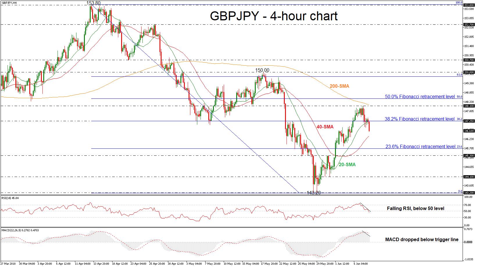 GBP/JPY 08/06/18   EconAlerts