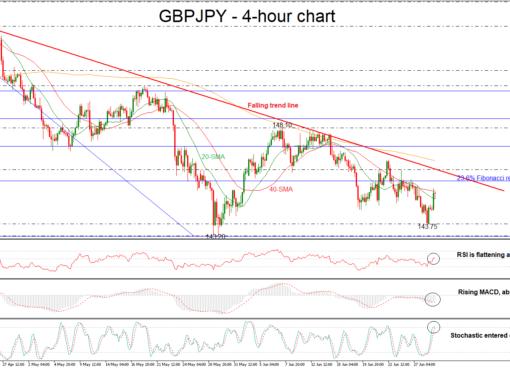 GBP/JPY 29/06/18   EconAlerts