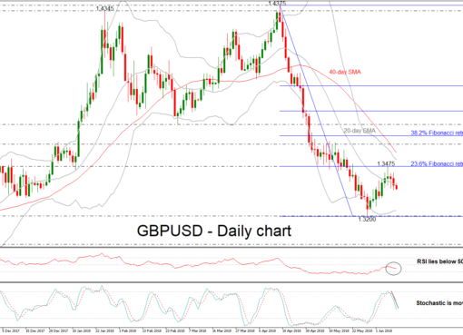 GBP/USD 12 JUN 18 | EconAlerts