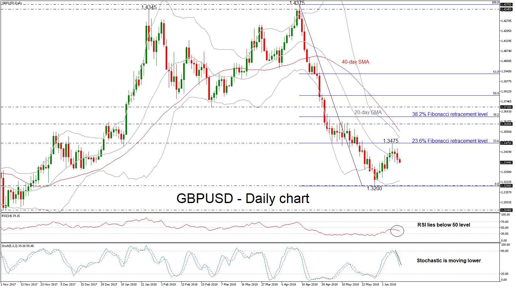 GBP/USD 12 JUN 18   EconAlerts