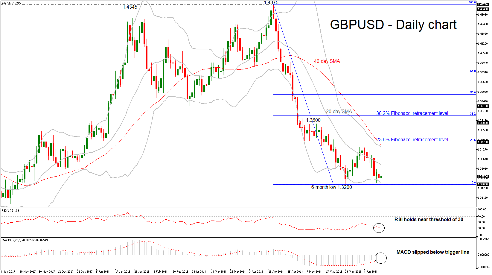 GBP/USD 19 June 2018 | EconAlerts