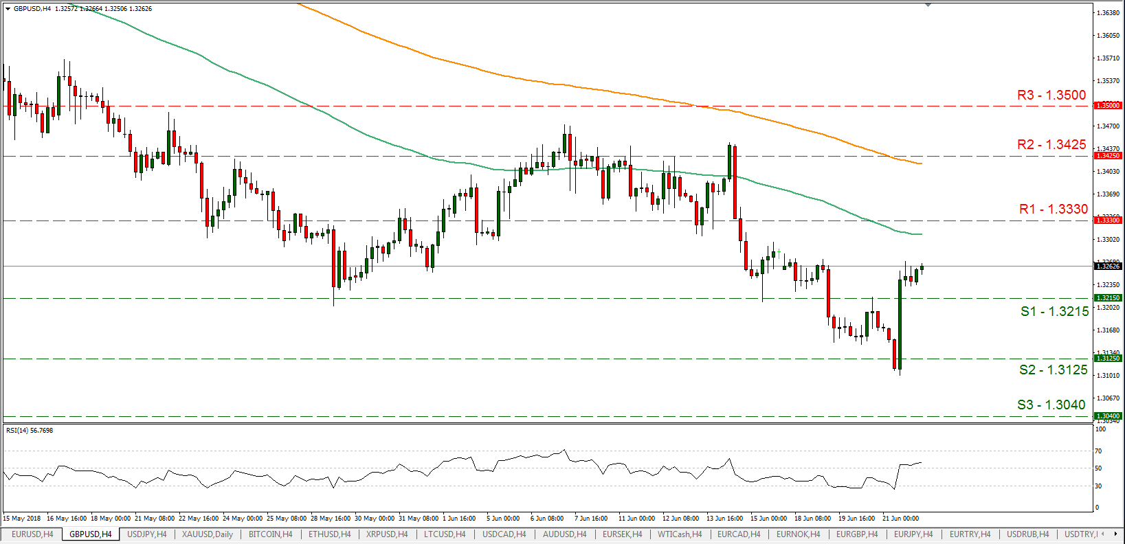 GBP/USD 22/06/2018   EconAlerts