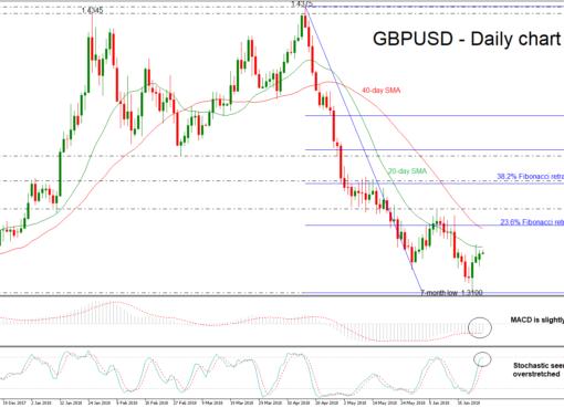 GBP/USD 26 JUN   EconAlerts