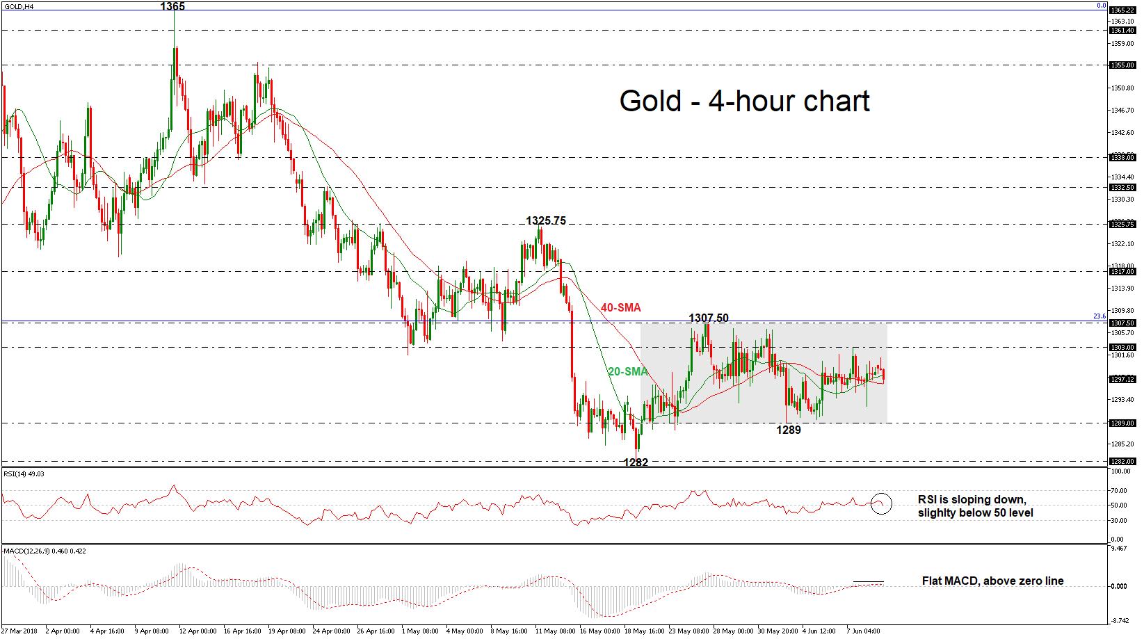 Gold 11/06/18   EconAlerts