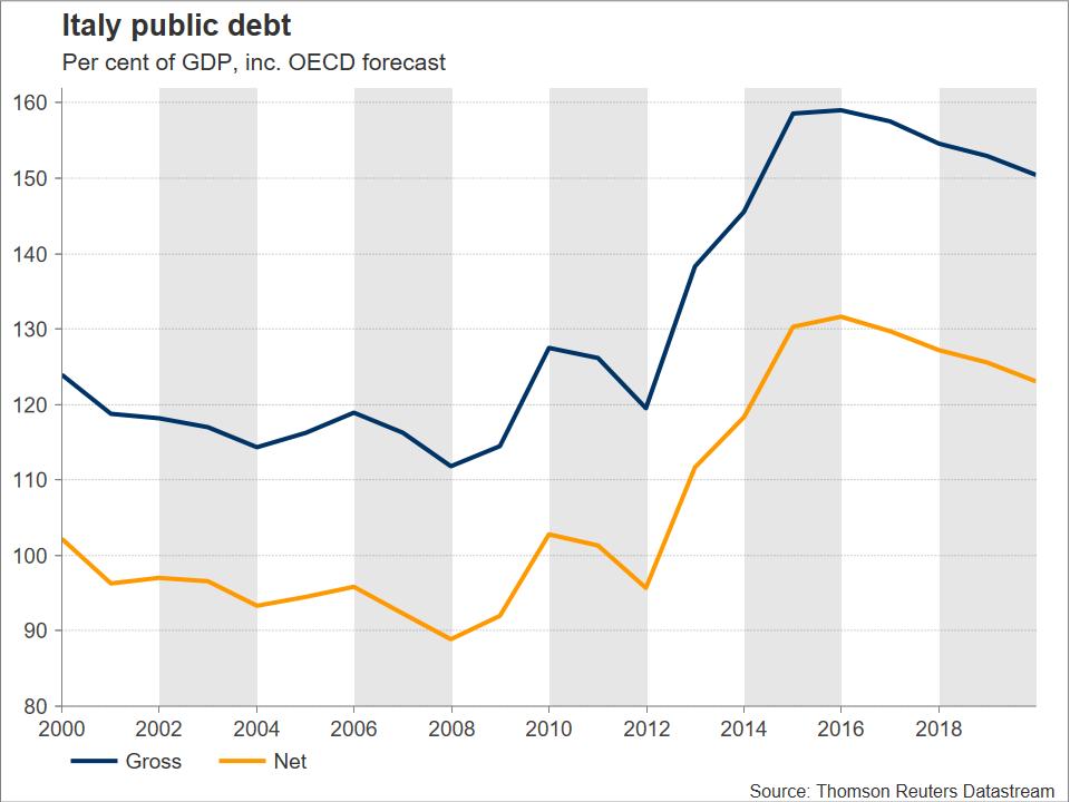 Italian Debt | EconAlerts