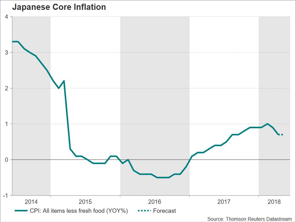 Japanese CPI | EconAlerts