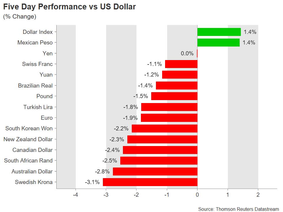 Majors performance | EconAlerts