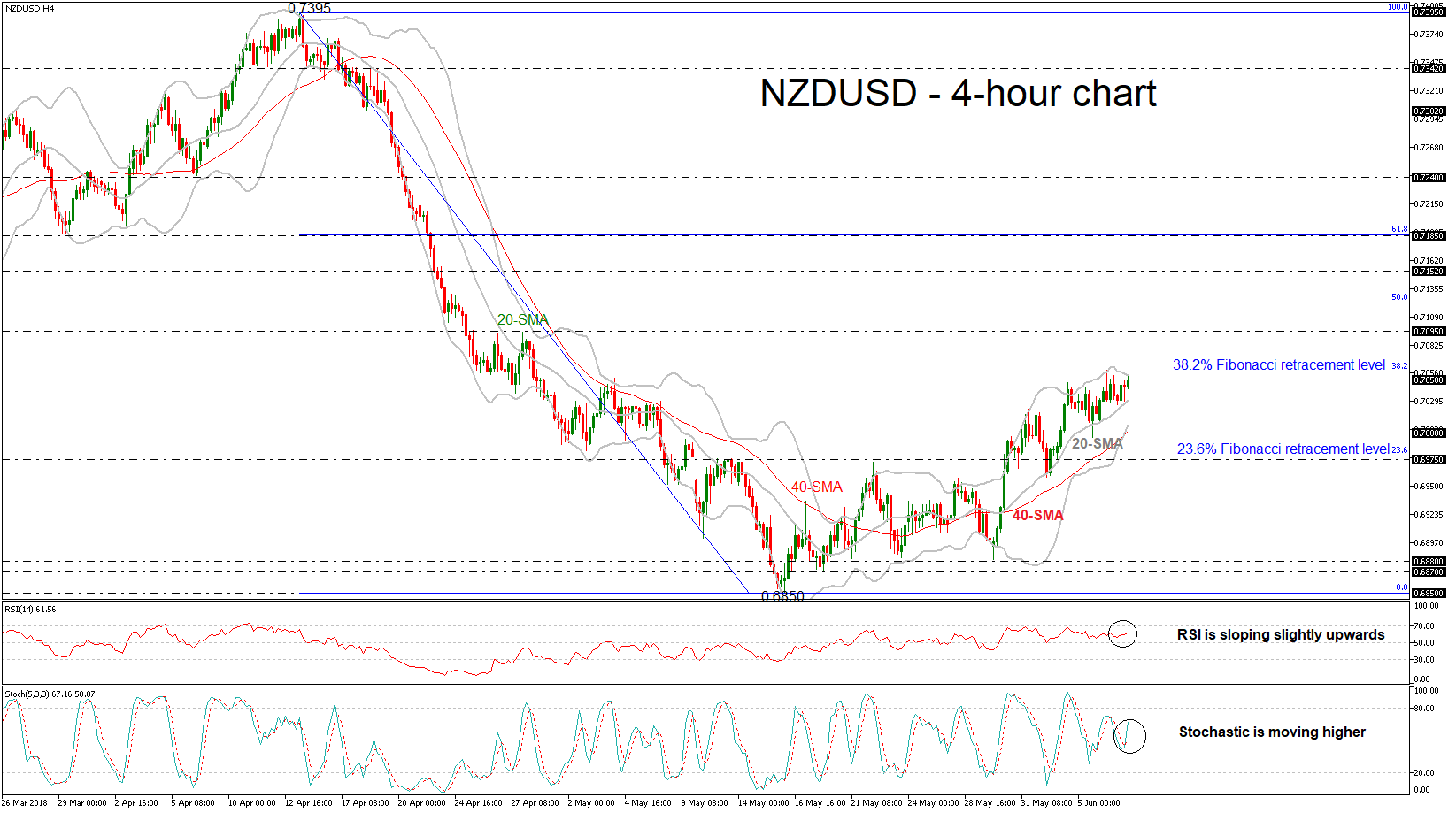 NZD/USD 07/06/18 | EconAlerts