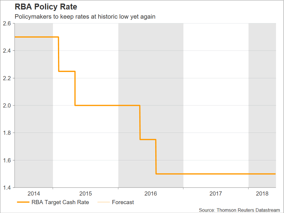 RBA cash Rate | EconAlerts