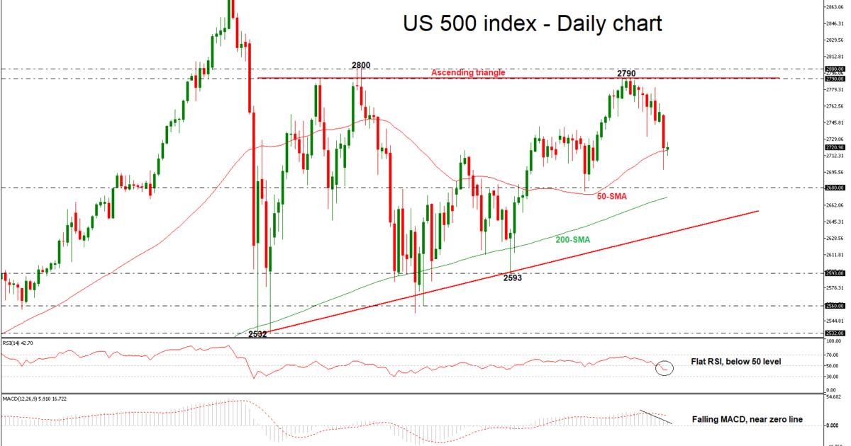 S&P 500 26/06/18 | EconAlerts