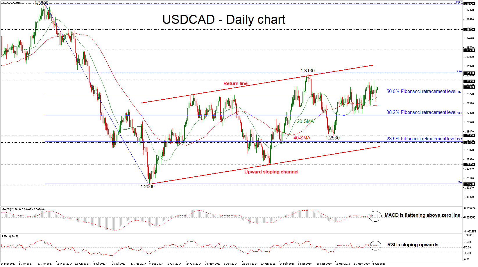 USD/CAD 08/06/18   EconAlerts