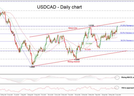 USD/CAD 15 JUN | EconAlerts