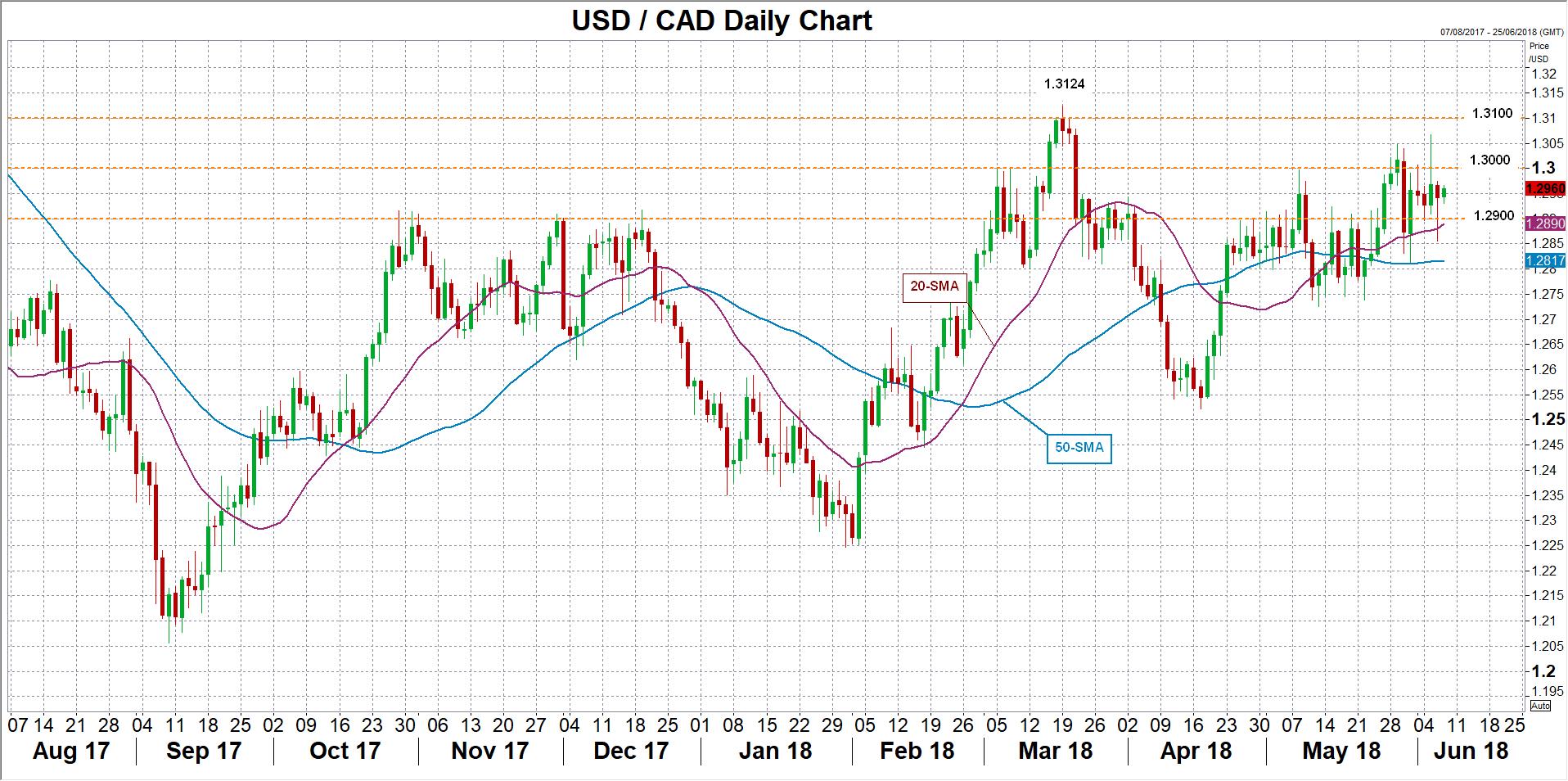 USD/CAD 07/06/18   EconAlerts
