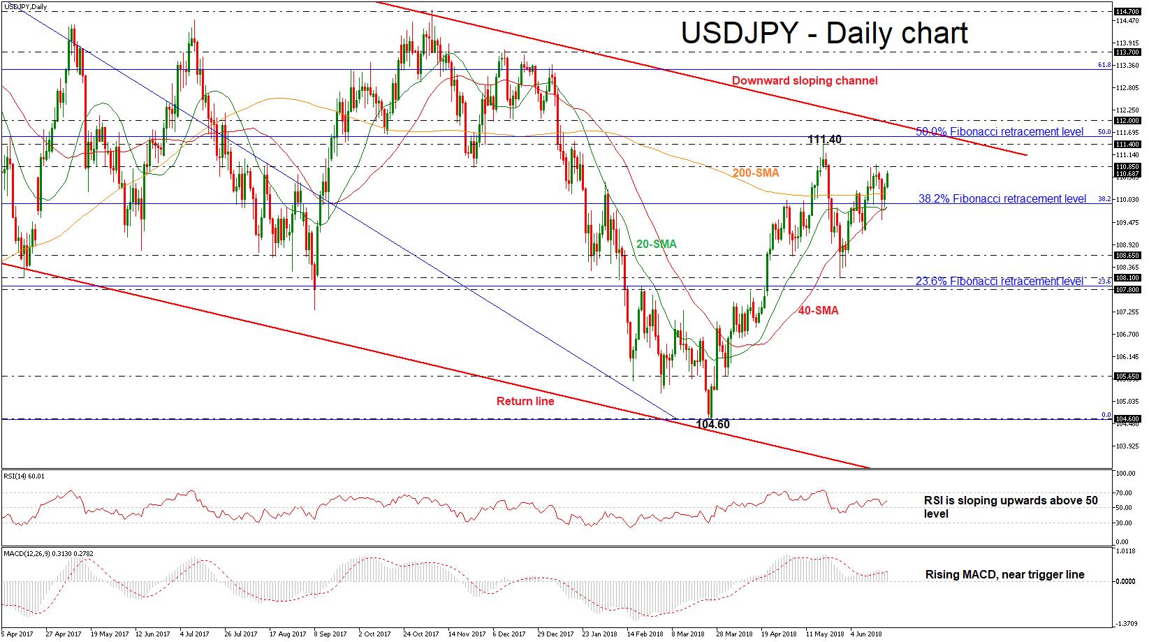 USD/JPY 21 JUNE | EconAlerts
