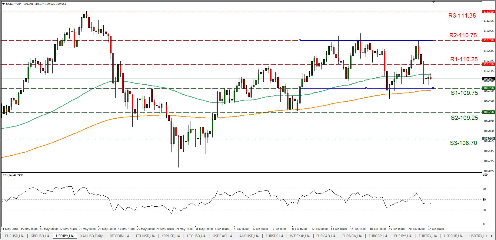 USD/JPY 22/06/2018   EconAlerts
