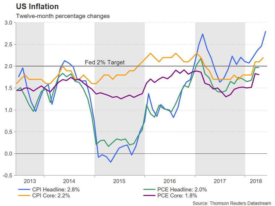 US inflation | EconAlerts