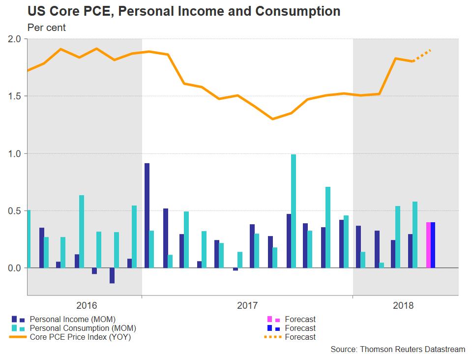 US pce   EconAlerts