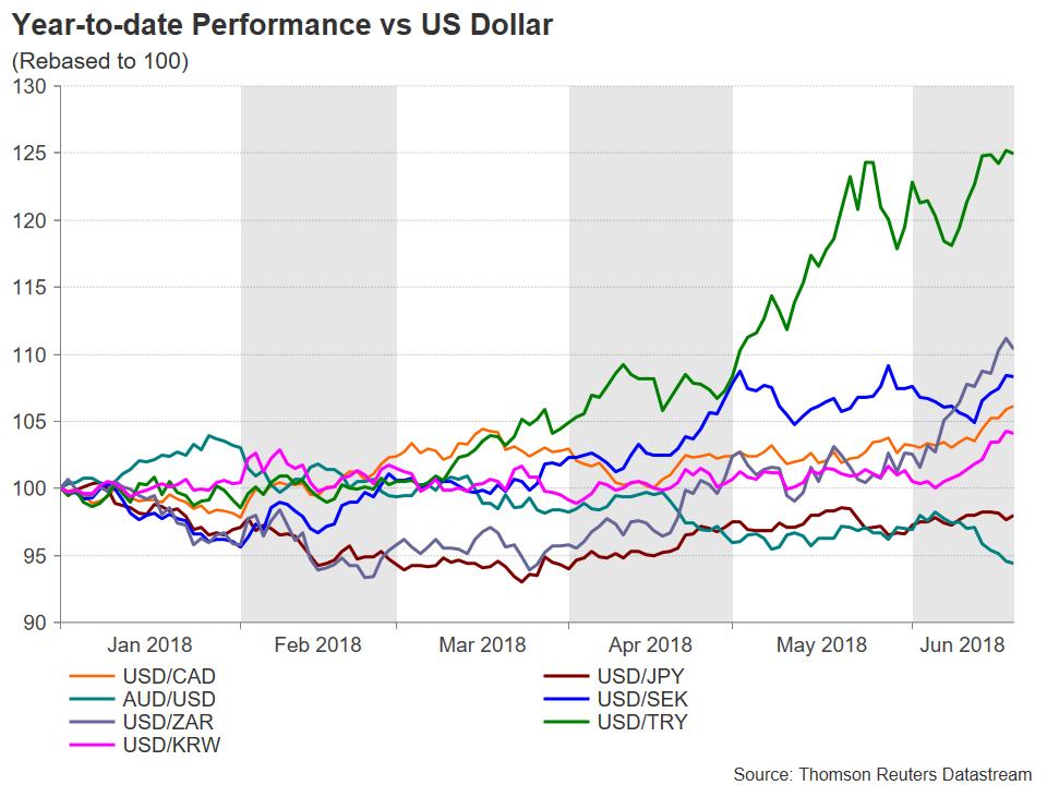 YTD vs USD | EconAlerts