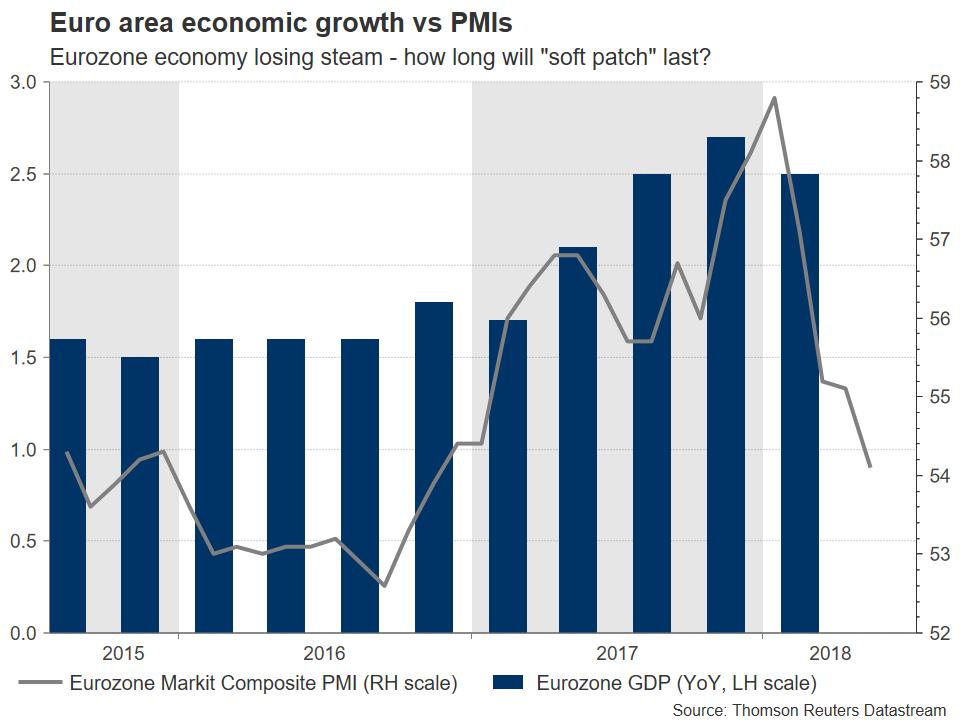 euro-gdpvsPMIs | EconAlerts