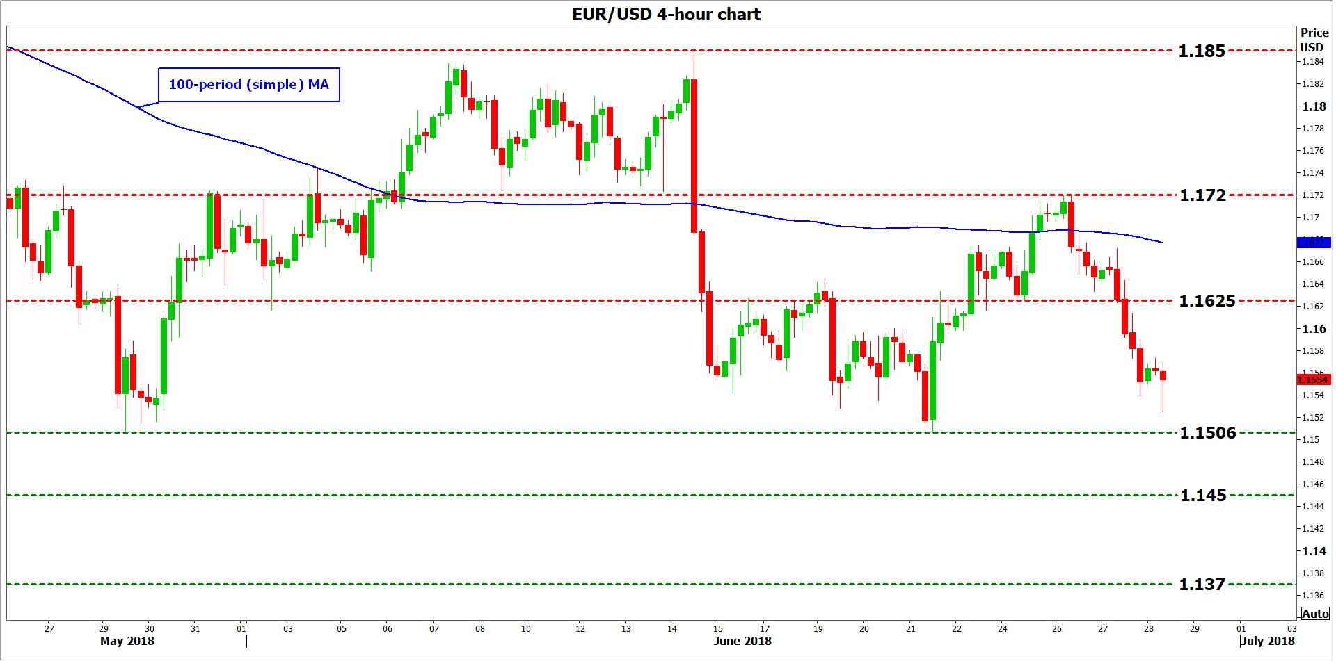 eur/usd 28 Jun | EconAlerts