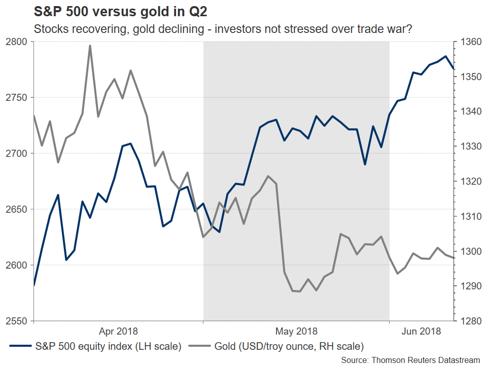sP500 vs gold | EconAlerts