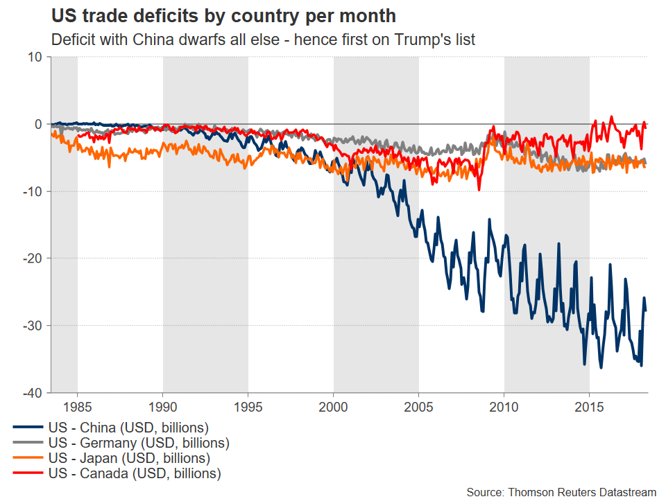 US trade by country | EconAlerts