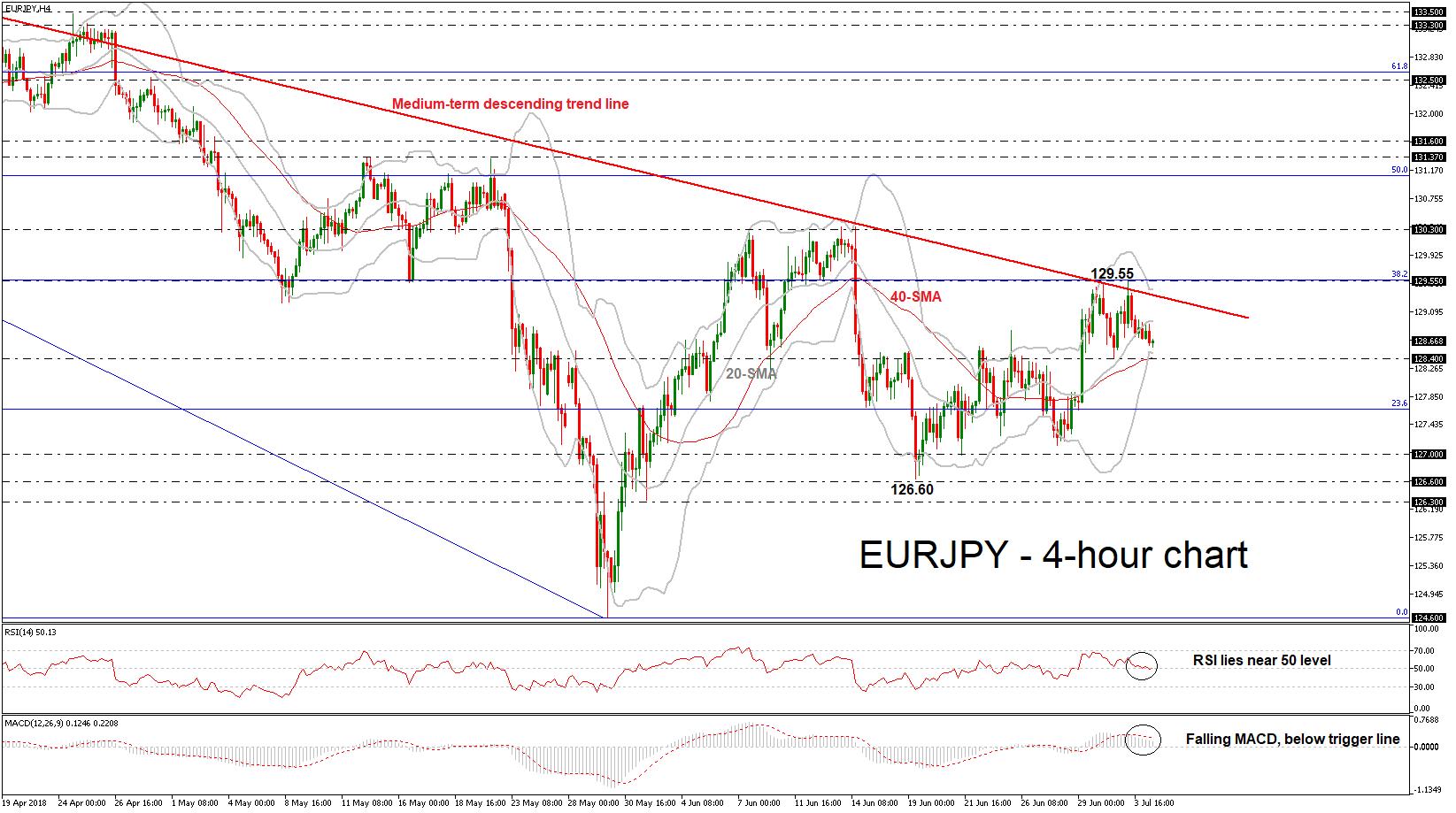 EUR/JPY 04/07/18 | EconAlerts