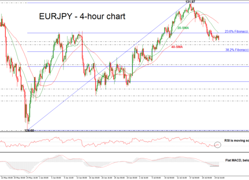 EUR/JPY 25/07/18   EconAlerts