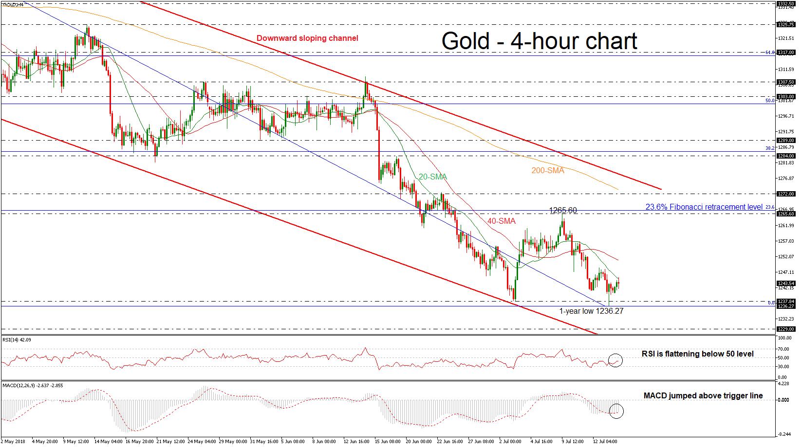 Gold 16/07/18 | EconAlerts