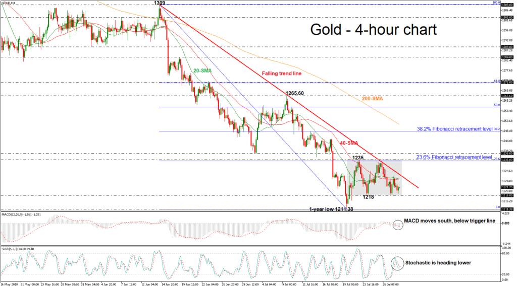 Gold 30/07/18   EconAlerts